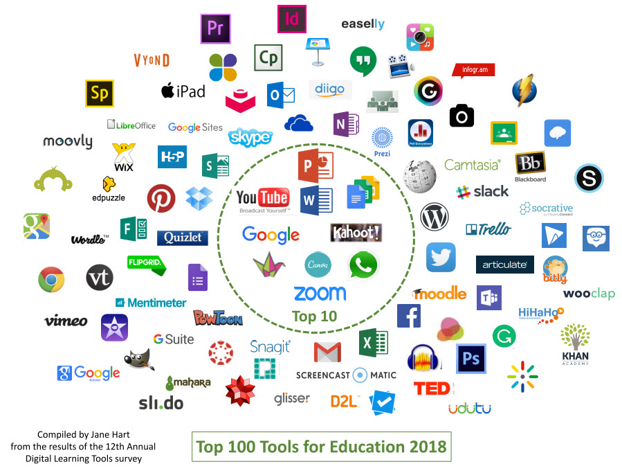top100tools2018edu